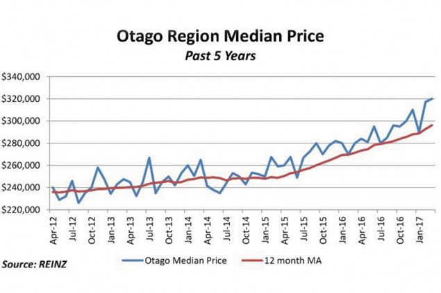Otago market chalks up another record median price